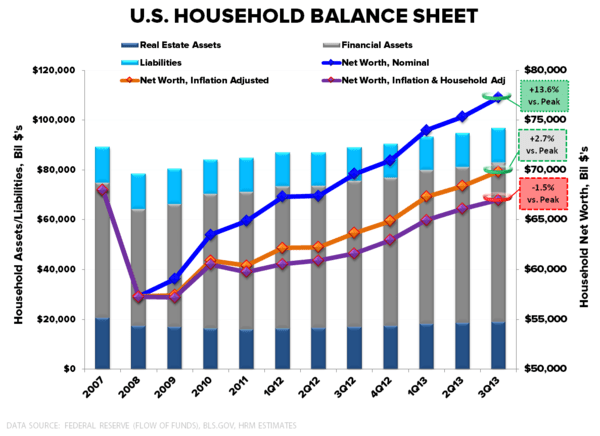 Household Debt & Net Wealth:  Streak Ends at 18 - US Household Balance Sheet 3Q13