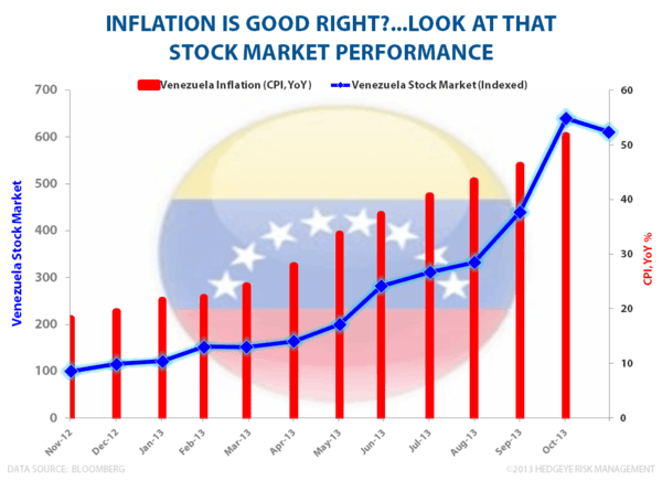 Inflation: It's Back! - Venezuela