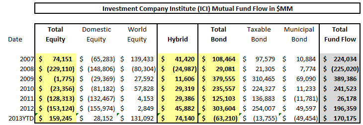 ICI Fund Flow Survey - Year-To-Date Tallies Display Great Rotation Underway - ICI chart 10