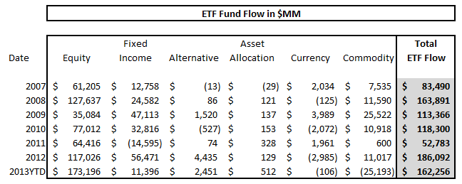ICI Fund Flow Survey - Year-To-Date Tallies Display Great Rotation Underway - ICI chart 11