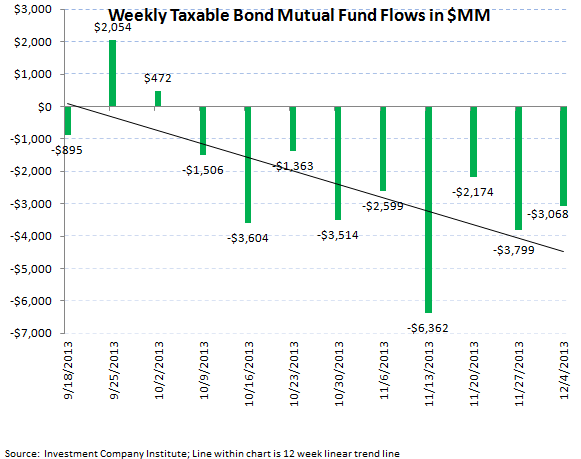 ICI Fund Flow Survey - Year-To-Date Tallies Display Great Rotation Underway - ICI chart 5