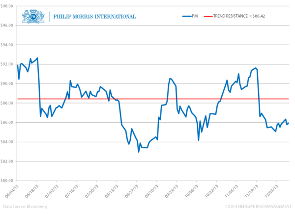 Pair Trade: Long Lorillard (LO) vs. Short Philip Morris (PM) - vvv. PM