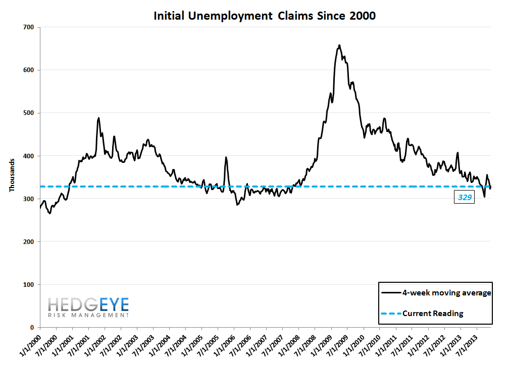 INITIAL CLAIMS: POSITIVE MOMENTUM IS ALIVE AND WELL - 10