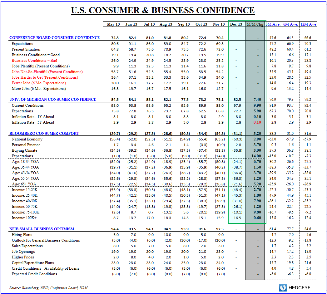 INITIAL CLAIMS, CONFIDENCE & RETAIL SALES: POSITIVE MOMENTUM - Confidence Table