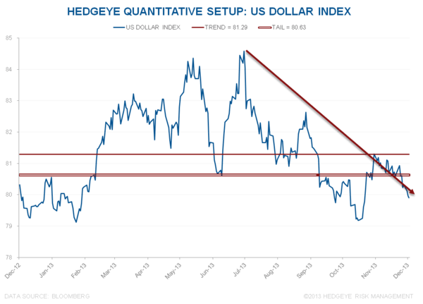 #GROWTHSLOWING (LOTS OF CHARTS) - DXY
