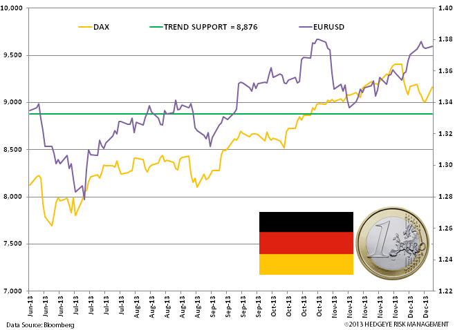 German PMIs Strong! - eur usd