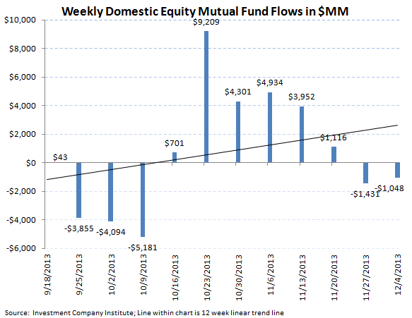 ICI Fund Flows: Great Rotation Underway - ICI chart 3