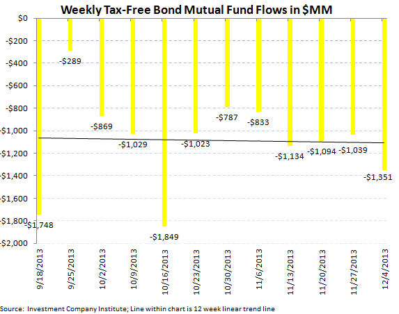 ICI Fund Flows: Great Rotation Underway - ICI chart 6