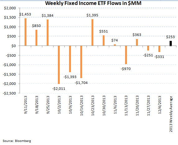 ICI Fund Flows: Great Rotation Underway - ICI chart 9