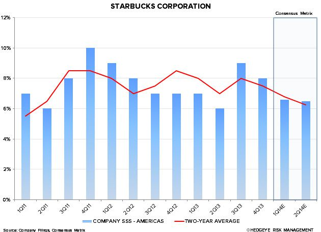 SBUX: LOSING A LITTLE MOMENTUM? - SBUX AMERICAS