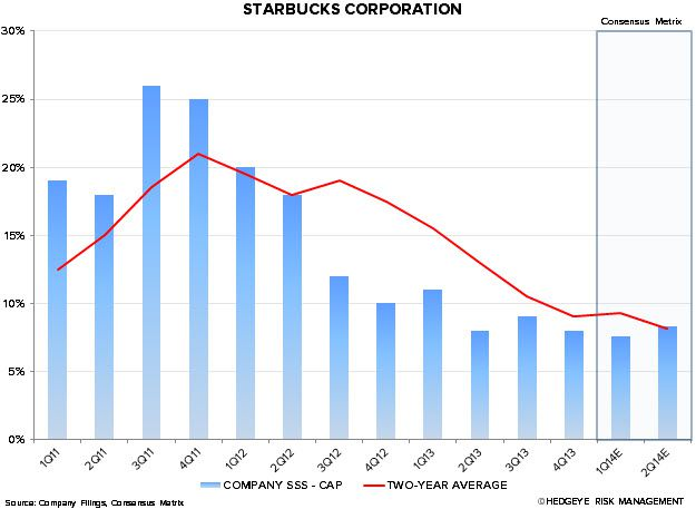 SBUX: LOSING A LITTLE MOMENTUM? - SBUX CAP