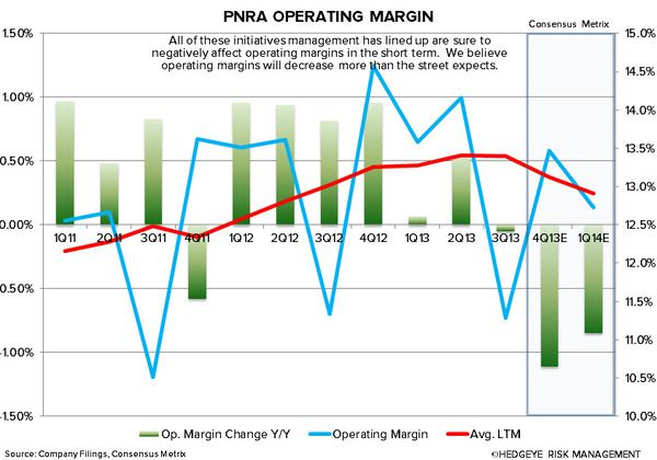BEST IDEA UPDATE: SHORT PNRA - PNRA operating margin