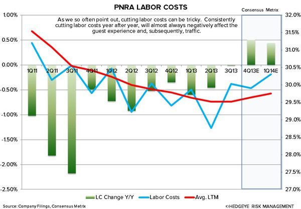 BEST IDEA UPDATE: SHORT PNRA - pnra labor costs