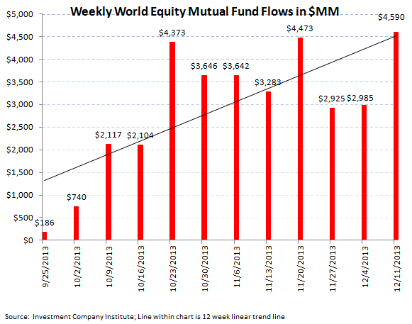 ICI Fund Flow Survey - Worst Week for U.S. Stock Funds and Tax Loss Selling in Bonds - ICI chart 3