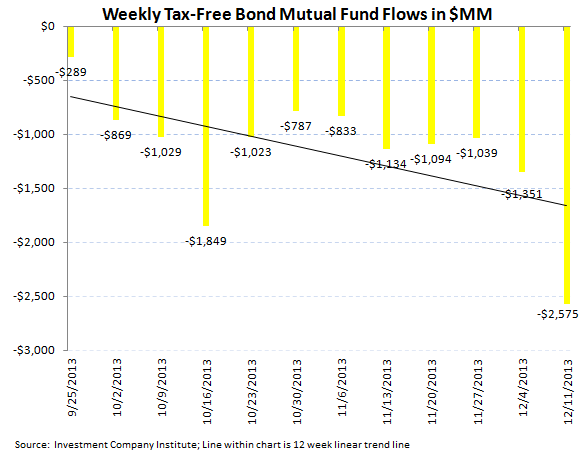 ICI Fund Flow Survey - Worst Week for U.S. Stock Funds and Tax Loss Selling in Bonds - ICI chart 5