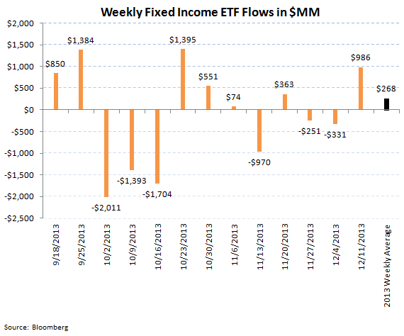 ICI Fund Flow Survey - Worst Week for U.S. Stock Funds and Tax Loss Selling in Bonds - ICI chart 8 revised