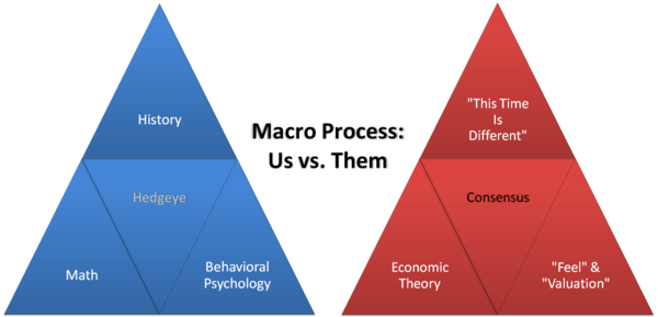 All of Us - Macro Process Triangles