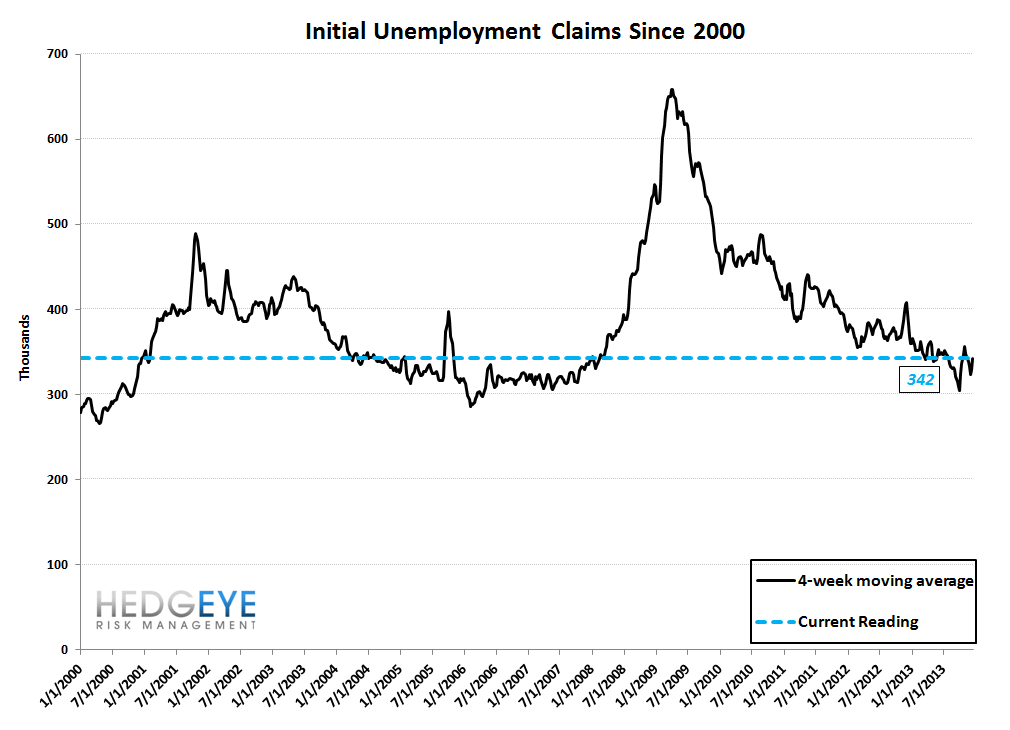 INITIAL CLAIMS: A SPEED BUMP IN THE LABOR MARKET PARKING LOT - 10