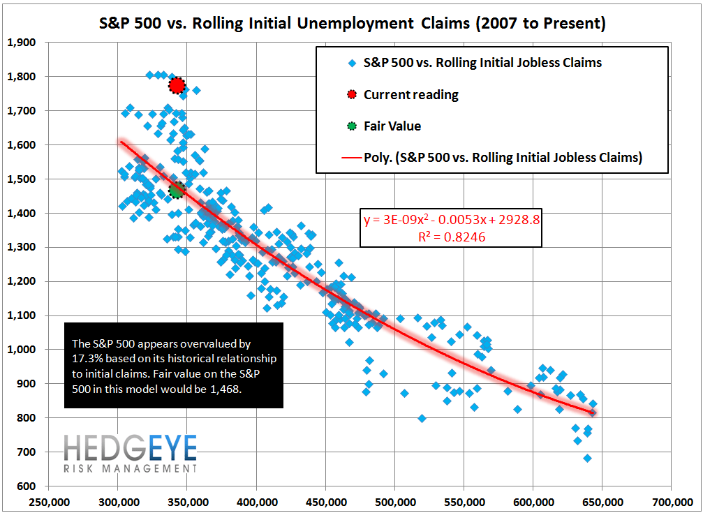 INITIAL CLAIMS: A SPEED BUMP IN THE LABOR MARKET PARKING LOT - 13