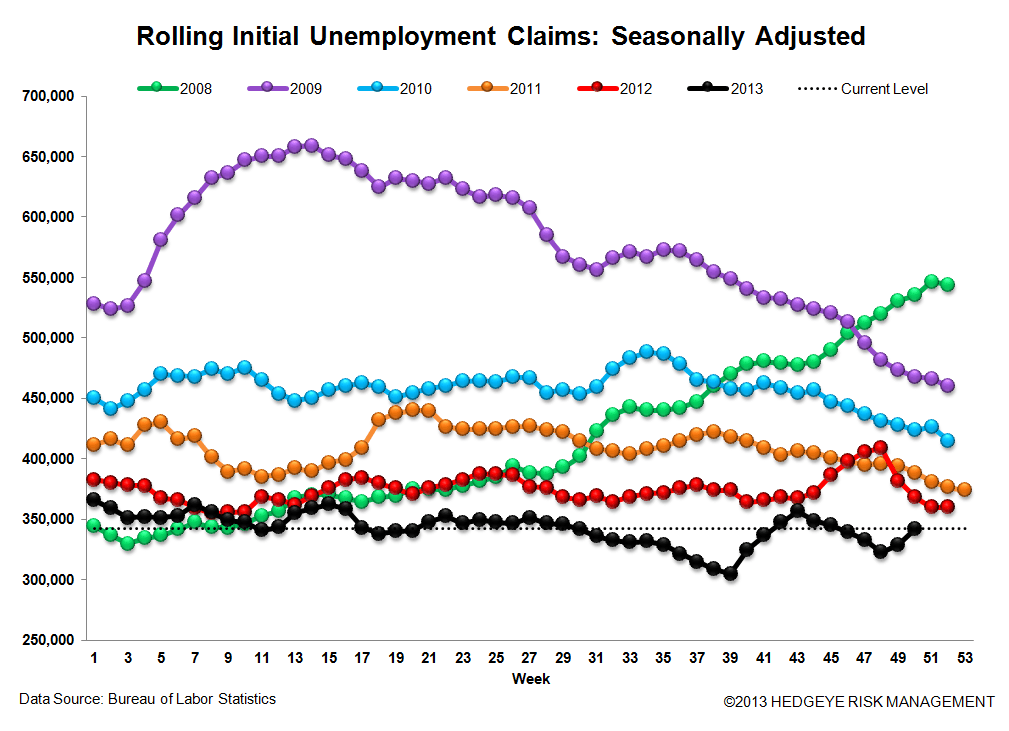 INITIAL CLAIMS: A SPEED BUMP IN THE LABOR MARKET PARKING LOT - 3
