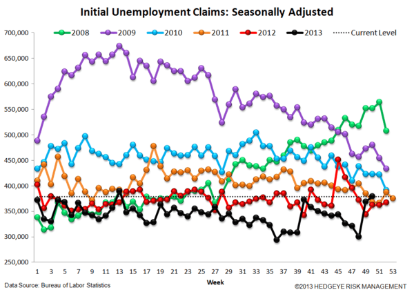 INITIAL CLAIMS: A SPEED BUMP IN THE LABOR MARKET PARKING LOT - 4