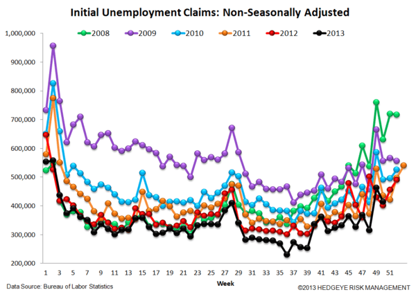 INITIAL CLAIMS: A SPEED BUMP IN THE LABOR MARKET PARKING LOT - 5
