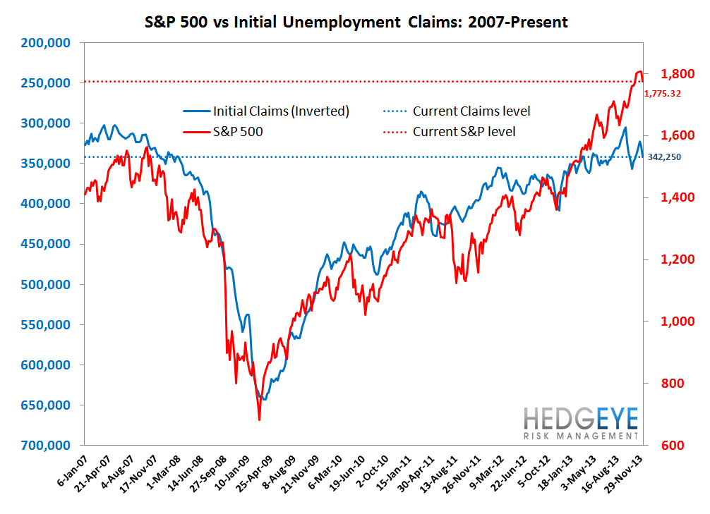 INITIAL CLAIMS: A SPEED BUMP IN THE LABOR MARKET PARKING LOT - 7