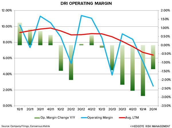 DRI: NOT ENOUGH - DRI OPERATING MARGIN