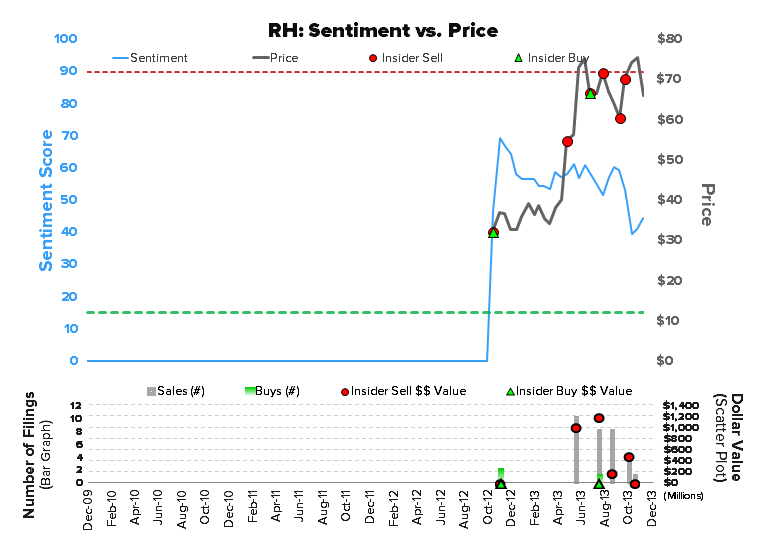 INVESTING IDEAS NEWSLETTER - RH investingideas SENTIMENT