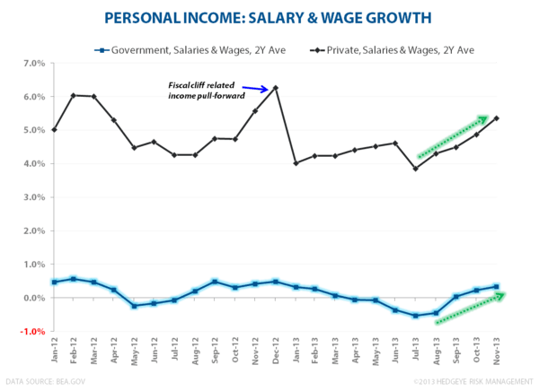 Personal Income, Spending & Strategy Summary - PI