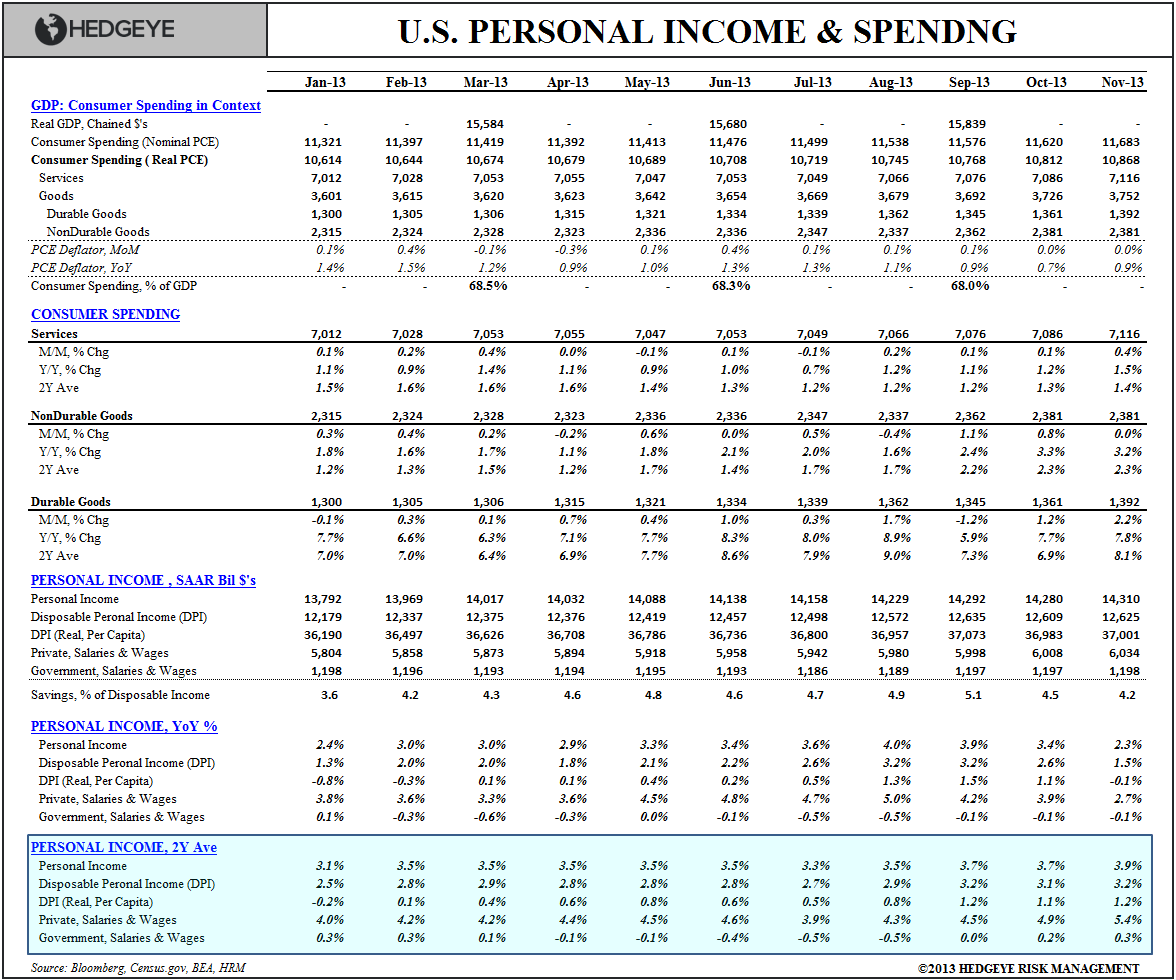 Personal Income, Spending & Strategy Summary - Personal Income   Spending Table Nov