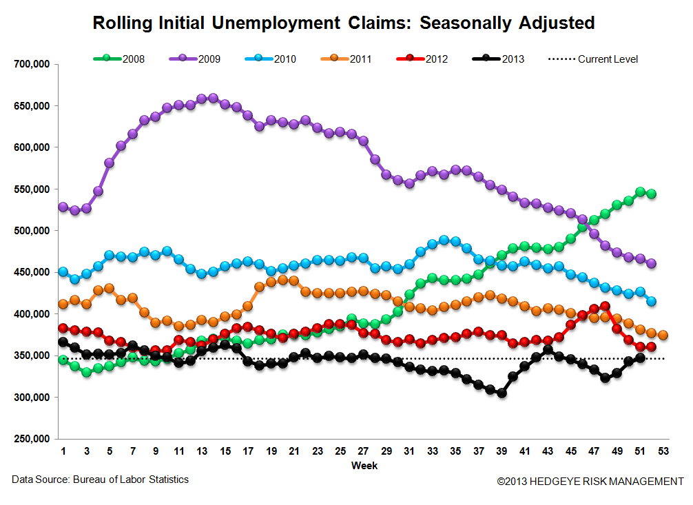 INITIAL CLAIMS: CHUGGING ALONG NICELY HEADING INTO 2014 - 3
