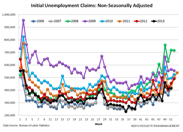 INITIAL CLAIMS: CHUGGING ALONG NICELY HEADING INTO 2014 - 5 2