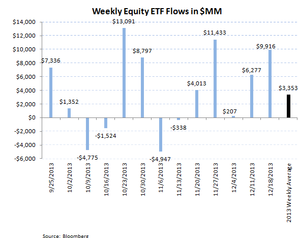 ICI Fund Flow Survey - Worst Bond Outflow in over 3 Months Since August  - ICI chart 10