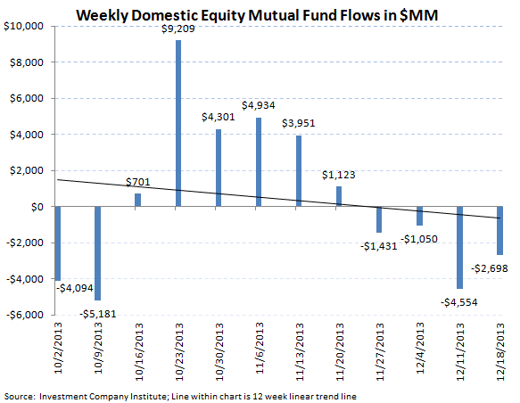 ICI Fund Flow Survey - Worst Bond Outflow in over 3 Months Since August  - ICI chart 3