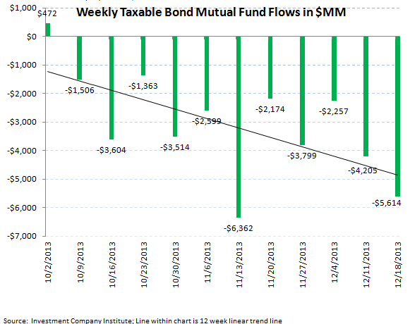 ICI Fund Flow Survey - Worst Bond Outflow in over 3 Months Since August  - ICI chart 5