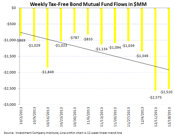 ICI Fund Flow Survey - Worst Bond Outflow in over 3 Months Since August  - ICI chart 6