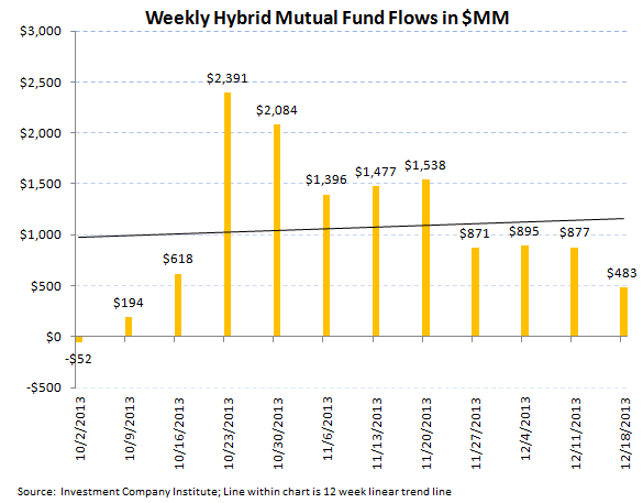 ICI Fund Flow Survey - Worst Bond Outflow in over 3 Months Since August  - ICI chart 7