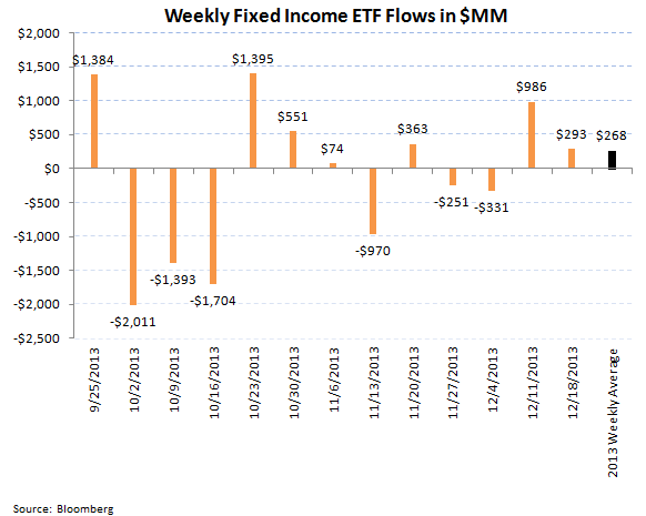 ICI Fund Flow Survey - Worst Bond Outflow in over 3 Months Since August  - ICI chart 9
