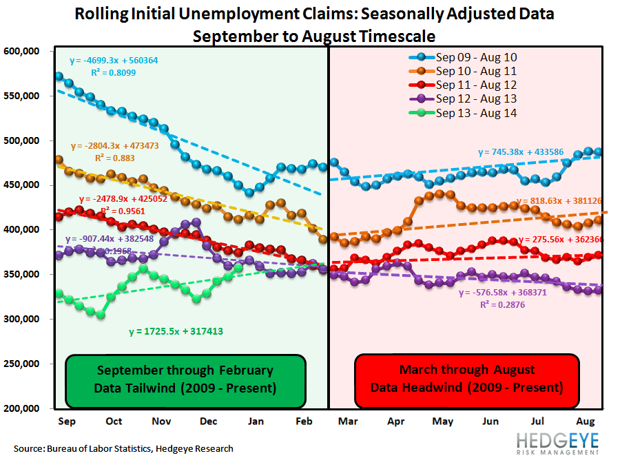 INITIAL CLAIMS: WIDENING SPREADS & RISING EMPLOYMENT = GOOD FOR BANK STOCKS - 1