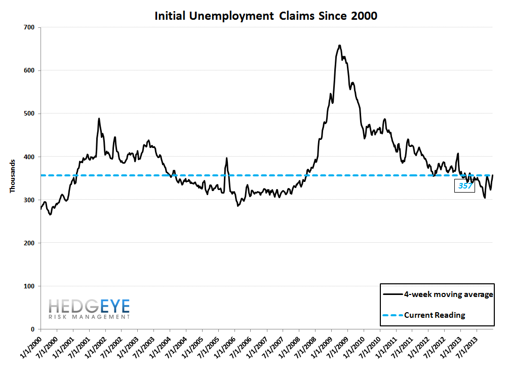 INITIAL CLAIMS: WIDENING SPREADS & RISING EMPLOYMENT = GOOD FOR BANK STOCKS - 10