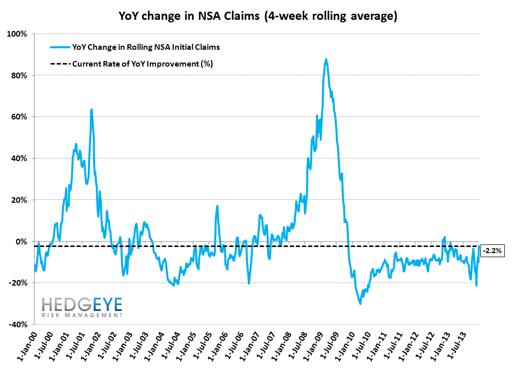INITIAL CLAIMS: WIDENING SPREADS & RISING EMPLOYMENT = GOOD FOR BANK STOCKS - 11