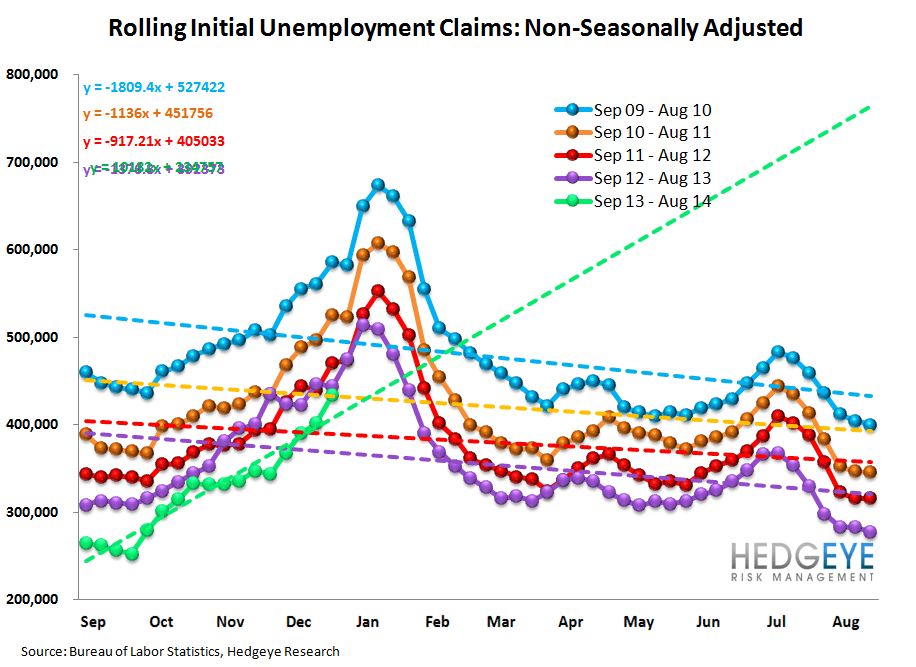 INITIAL CLAIMS: WIDENING SPREADS & RISING EMPLOYMENT = GOOD FOR BANK STOCKS - 12