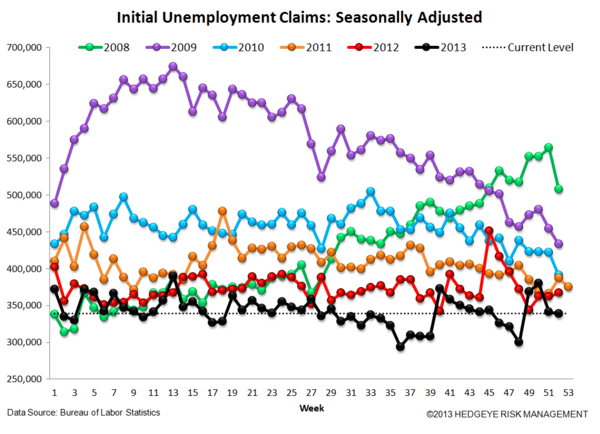 INITIAL CLAIMS: WIDENING SPREADS & RISING EMPLOYMENT = GOOD FOR BANK STOCKS - 4