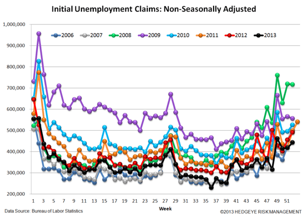 INITIAL CLAIMS: WIDENING SPREADS & RISING EMPLOYMENT = GOOD FOR BANK STOCKS - 5