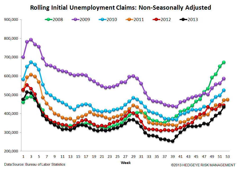 INITIAL CLAIMS: WIDENING SPREADS & RISING EMPLOYMENT = GOOD FOR BANK STOCKS - 6