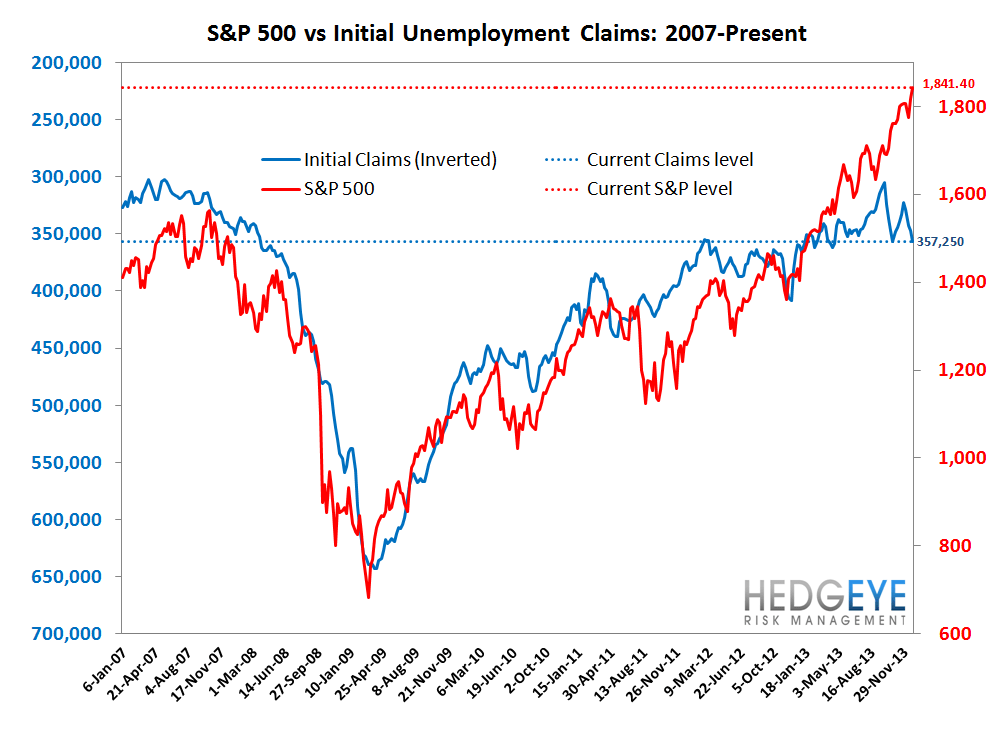 INITIAL CLAIMS: WIDENING SPREADS & RISING EMPLOYMENT = GOOD FOR BANK STOCKS - 7