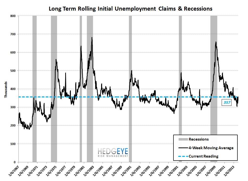 INITIAL CLAIMS: WIDENING SPREADS & RISING EMPLOYMENT = GOOD FOR BANK STOCKS - 9