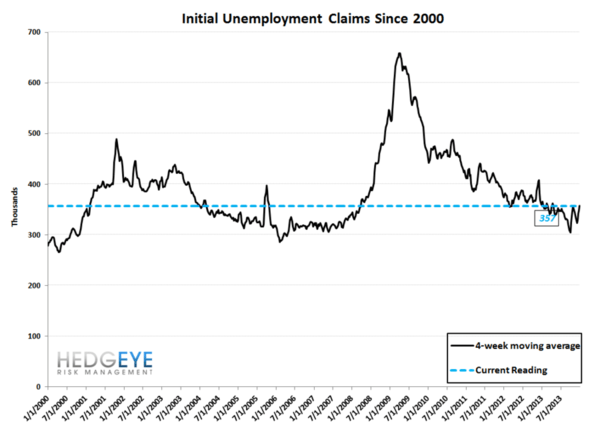 Initial Claims: Strength - bo2