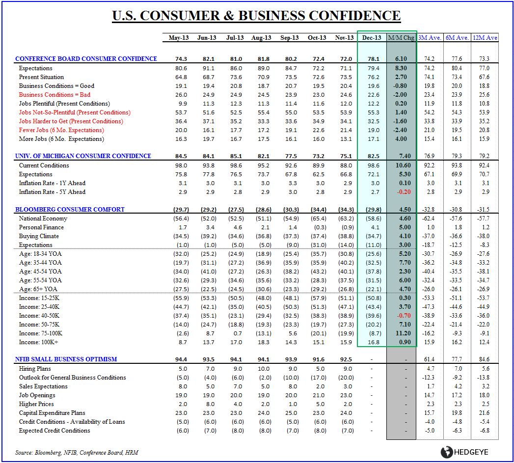 3 FOR 3 TO START 2014:  Claims, Confidence & ISM - Confidence table dec